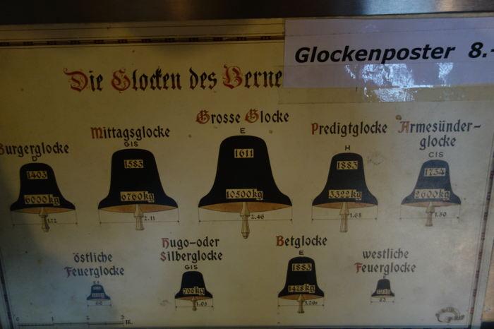 — Poster des cloches de la collégiale — Bern/Berne —