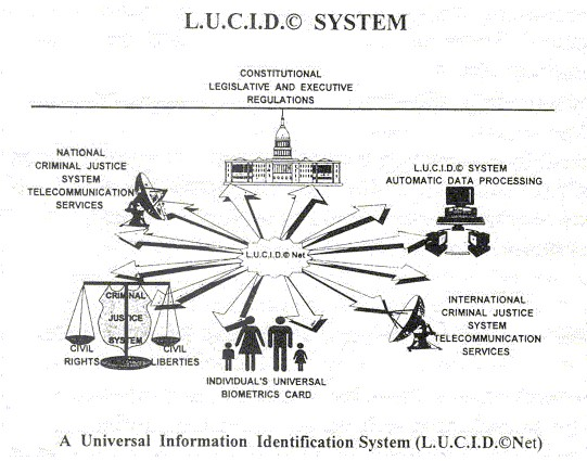LUCID System