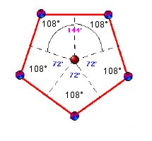 Cœur d'un pentagramme  Cinq angles à 108°