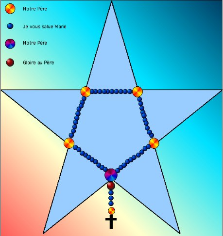 Pentagramme et chapelet