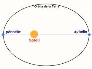 Périhélie de Mercure le 2 Janvier 2016 et aphélie le 4 Juillet 2016