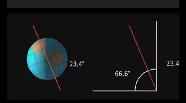 Angle d'inclinaison de la terre en rapport avec le soleil