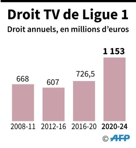 Droits de TV ligue 1