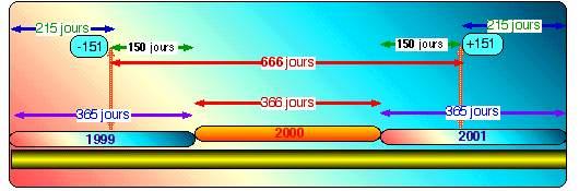 Tableau 151 vs 666