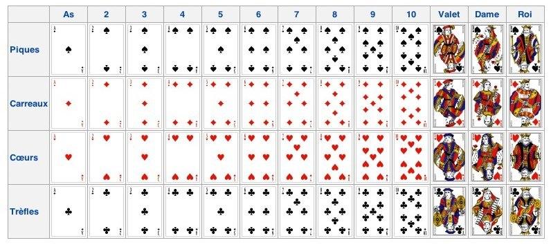 52 cartes à jouer organisées en quatre enseignes (pique, cœur, carreau et trèfle) et treize valeurs